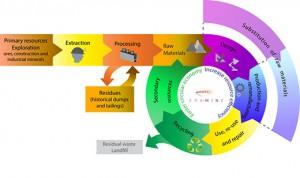 era-min2 process